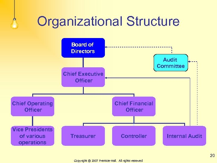Organizational Structure Board of Directors Audit Committee Chief Executive Officer Chief Operating Officer Vice