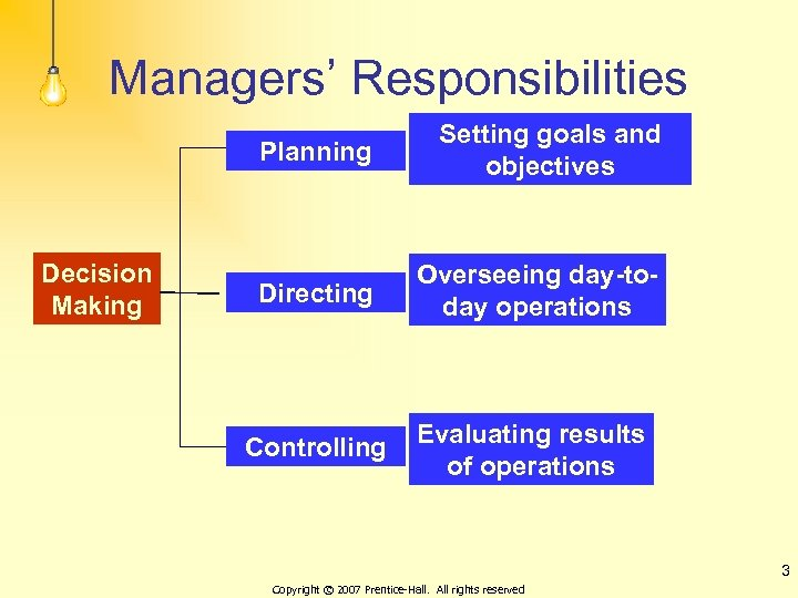 Managers' Responsibilities Planning Decision Making Setting goals and objectives Directing Overseeing day-today operations Controlling