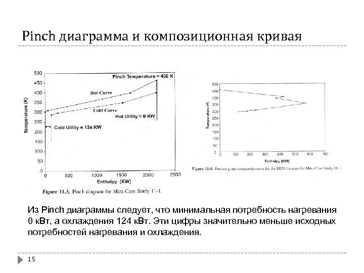 Pinch диаграмма и композиционная кривая Из Pinch диаграммы следует, что минимальная потребность нагревания 0
