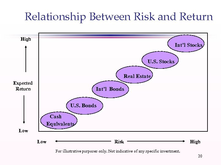 Relationship Between Risk and Return High Int'l Stocks U. S. Stocks Real Estate Expected