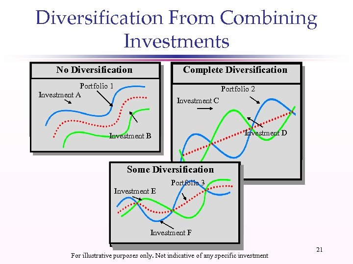 Diversification From Combining Investments No Diversification Complete Diversification Portfolio 1 Investment A Portfolio 2
