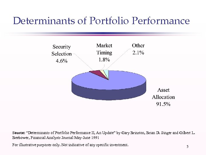 "Determinants of Portfolio Performance Source: ""Determinants of Portfolio Performance II, An Update"" by Gary"