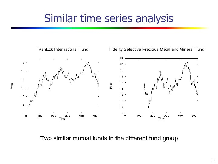 Similar time series analysis Van. Eck International Fund Fidelity Selective Precious Metal and Mineral