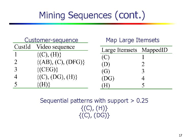 Mining Sequences (cont. ) Customer-sequence Map Large Itemsets Sequential patterns with support > 0.