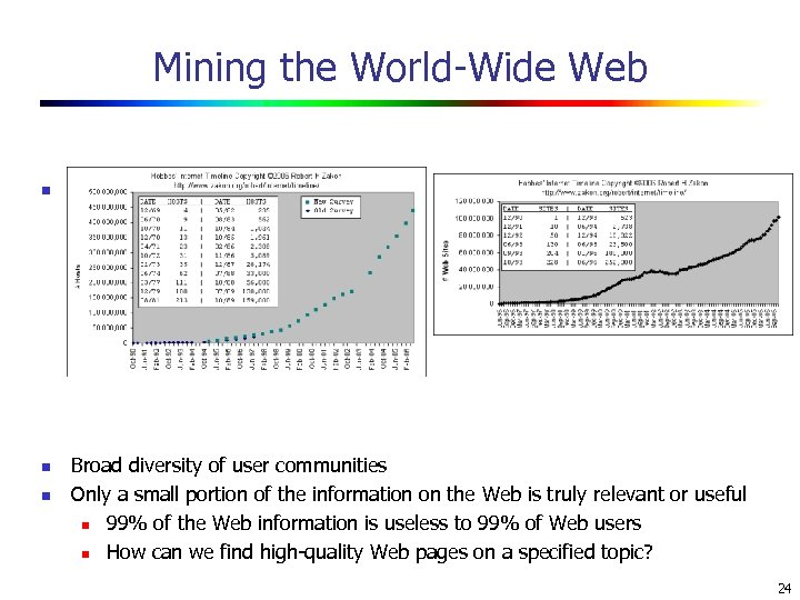 Mining the World-Wide Web n n n Growing and changing very rapidly Broad diversity