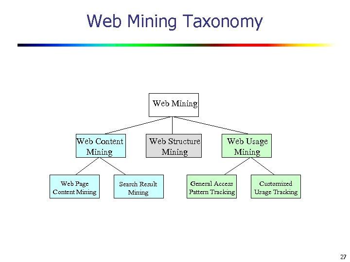 Web Mining Taxonomy Web Mining Web Content Mining Web Page Content Mining Web Structure