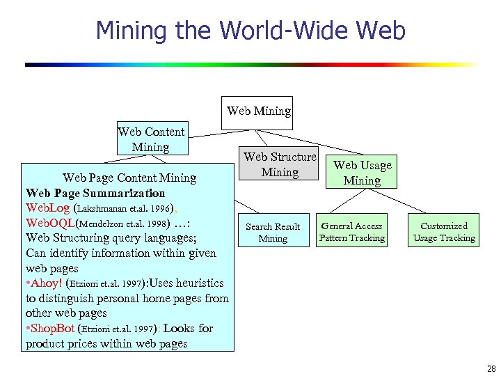 Mining the World-Wide Web Mining Web Content Mining Web Page Summarization Web. Log (Lakshmanan