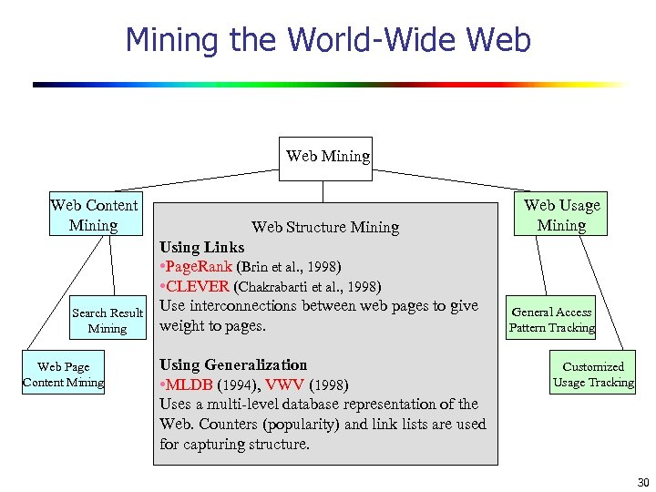 Mining the World-Wide Web Mining Web Content Mining Search Result Mining Web Page Content