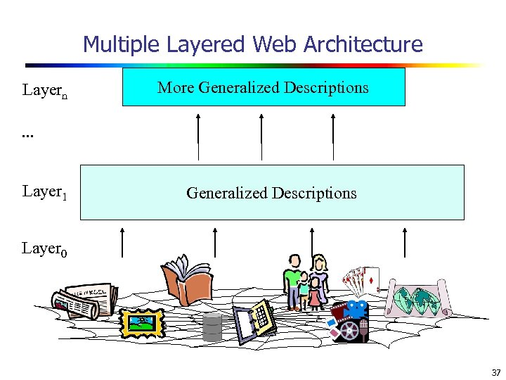 Multiple Layered Web Architecture Layern More Generalized Descriptions . . . Layer 1 Generalized