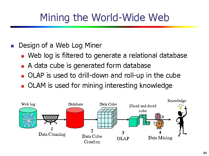 Mining the World-Wide Web n Design of a Web Log Miner n Web log