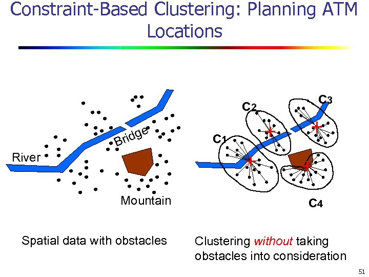 Constraint-Based Clustering: Planning ATM Locations C 2 dge Bri C 3 C 1 River