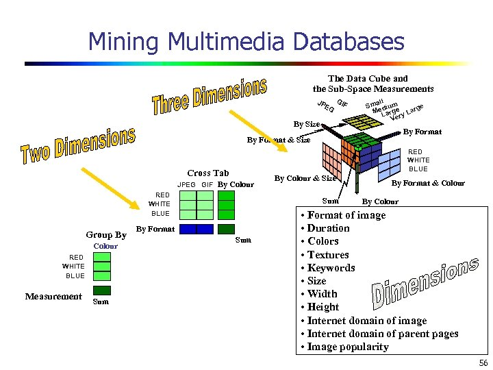 Mining Multimedia Databases The Data Cube and the Sub-Space Measurements JP EG GI By