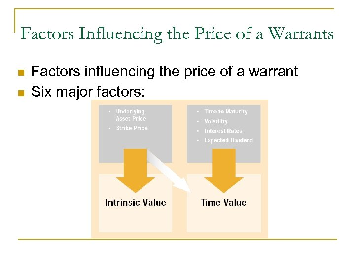 Factors Influencing the Price of a Warrants n n Factors influencing the price of