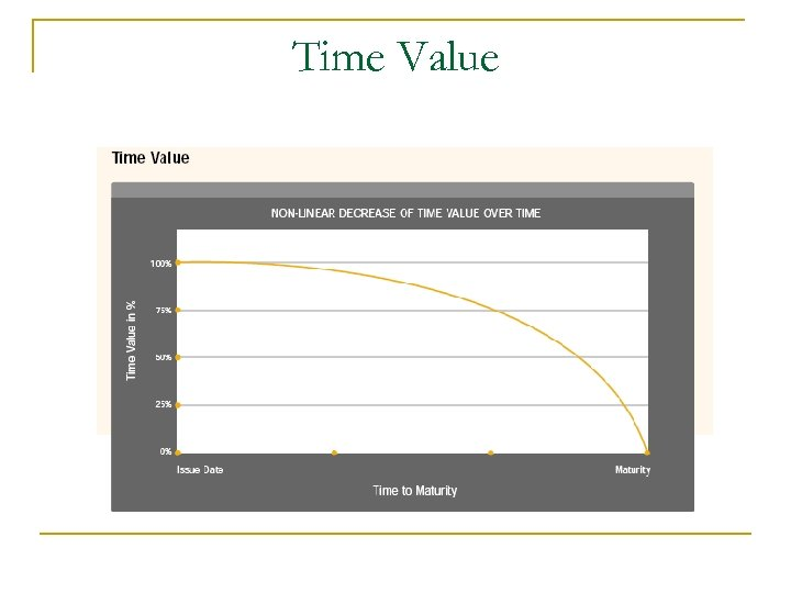 Time Value