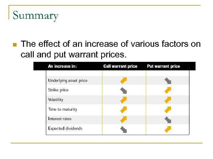 Summary n The effect of an increase of various factors on call and put