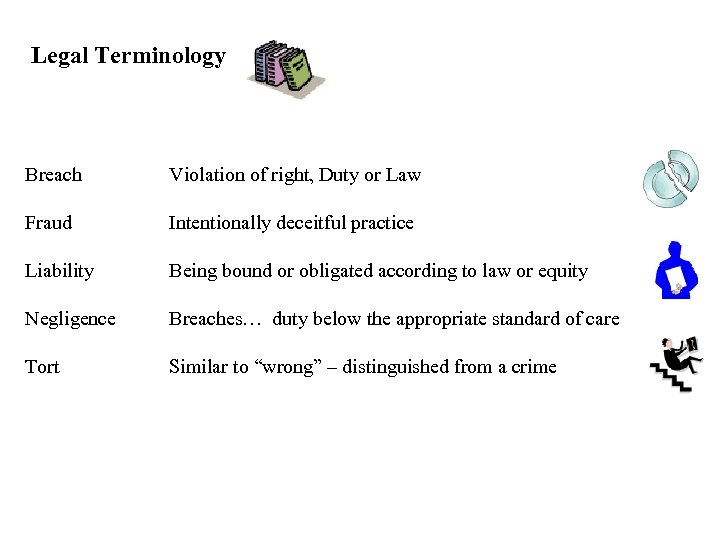 Legal Terminology Breach Violation of right, Duty or Law Fraud Intentionally deceitful practice Liability