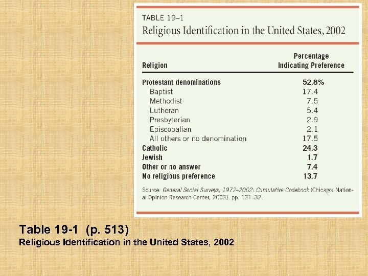 Table 19 -1 (p. 513) Religious Identification in the United States, 2002