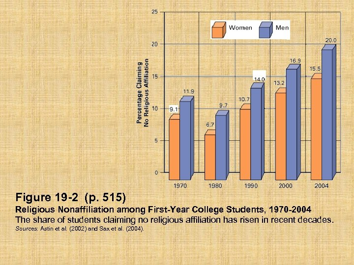 Figure 19 -2 (p. 515) Religious Nonaffiliation among First-Year College Students, 1970 -2004 The