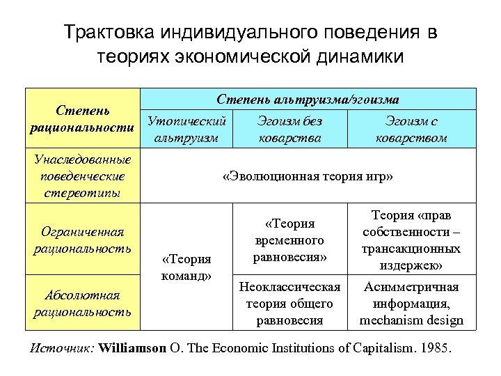 Трактовка индивидуального поведения в теориях экономической динамики Степень альтруизма/эгоизма Степень рациональности Утопический альтруизм Унаследованные