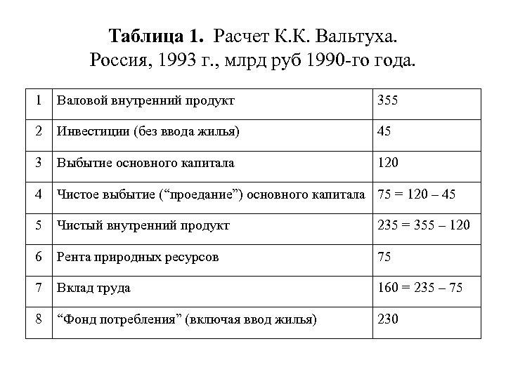 Таблица 1. Расчет К. К. Вальтуха. Россия, 1993 г. , млрд руб 1990 -го
