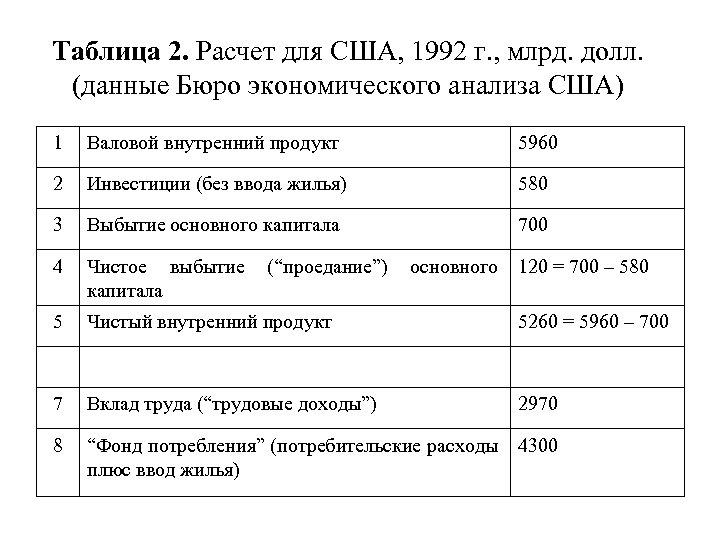 Таблица 2. Расчет для США, 1992 г. , млрд. долл. (данные Бюро экономического анализа