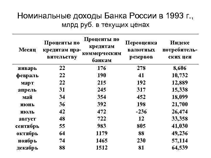 Номинальные доходы Банка России в 1993 г. , млрд руб. в текущих ценах Месяц