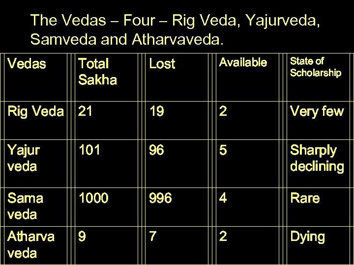 The Vedas – Four – Rig Veda, Yajurveda, Samveda and Atharvaveda. Vedas Total Sakha