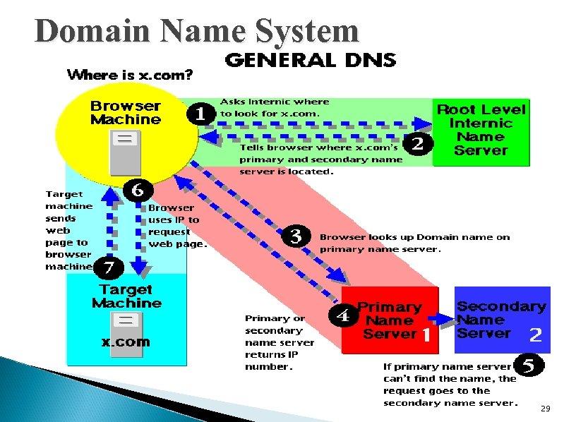 Domain Name System 29