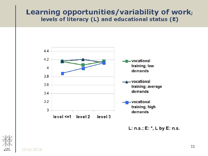 Learning opportunities/variability of work; levels of literacy (L) and educational status (E) L: n.