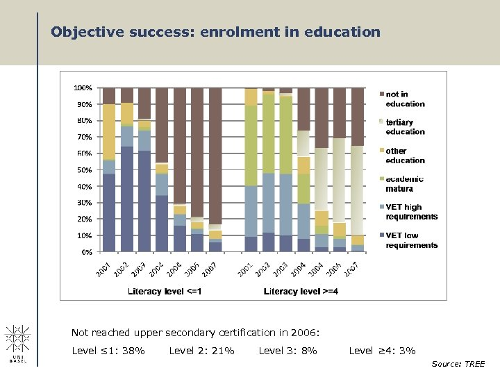 Objective success: enrolment in education Not reached upper secondary certification in 2006: Level ≤