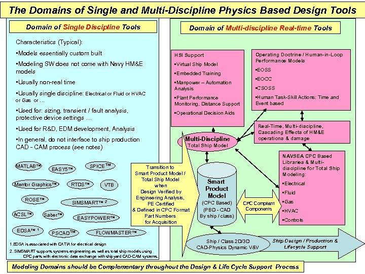 The Domains of Single and Multi-Discipline Physics Based Design Tools Domain of Single Discipline