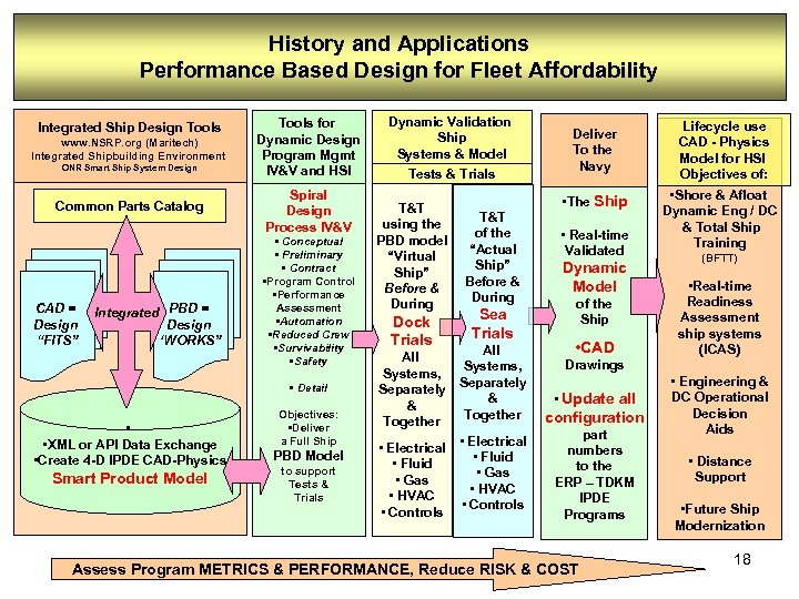 History and Applications Performance Based Design for Fleet Affordability Integrated Ship Design Tools www.