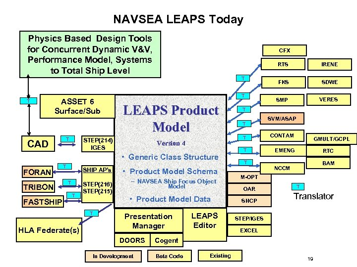 NAVSEA LEAPS Today Physics Based Design Tools for Concurrent Dynamic V&V, Performance Model, Systems