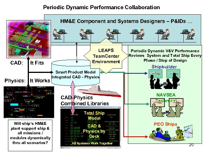 Periodic Dynamic Performance Collaboration HM&E Component and Systems Designers – P&IDs … CAD: It