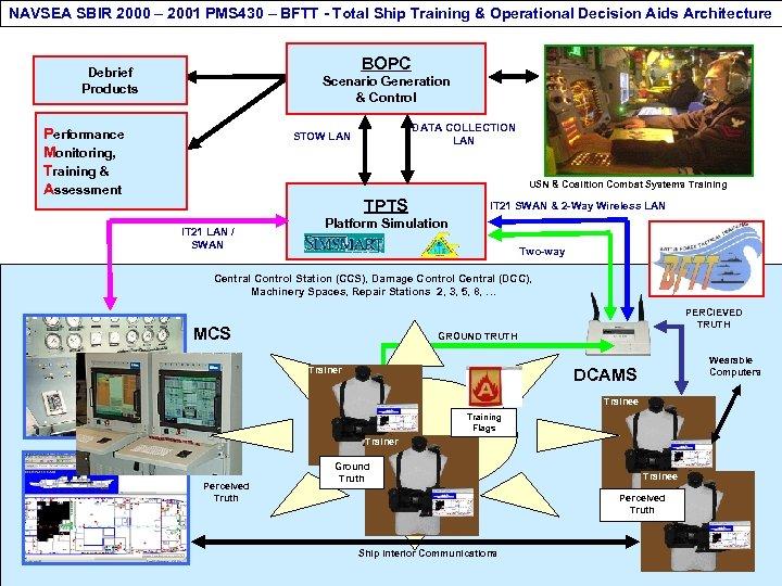 NAVSEA SBIR 2000 – 2001 PMS 430 – BFTT - Total Ship Training &