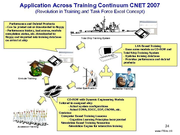 Application Across Training Continuum CNET 2007 (Revolution in Training and Task Force Excel Concept)
