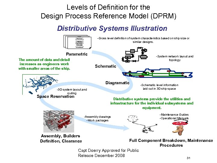 Levels of Definition for the Design Process Reference Model (DPRM) Distributive Systems Illustration ADFAFDAFA