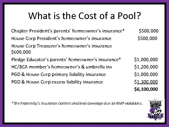 What is the Cost of a Pool? Chapter President's parents' homeowner's insurance* House Corp