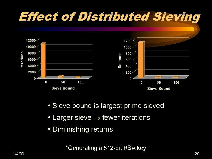 Effect of Distributed Sieving • Sieve bound is largest prime sieved • Larger sieve
