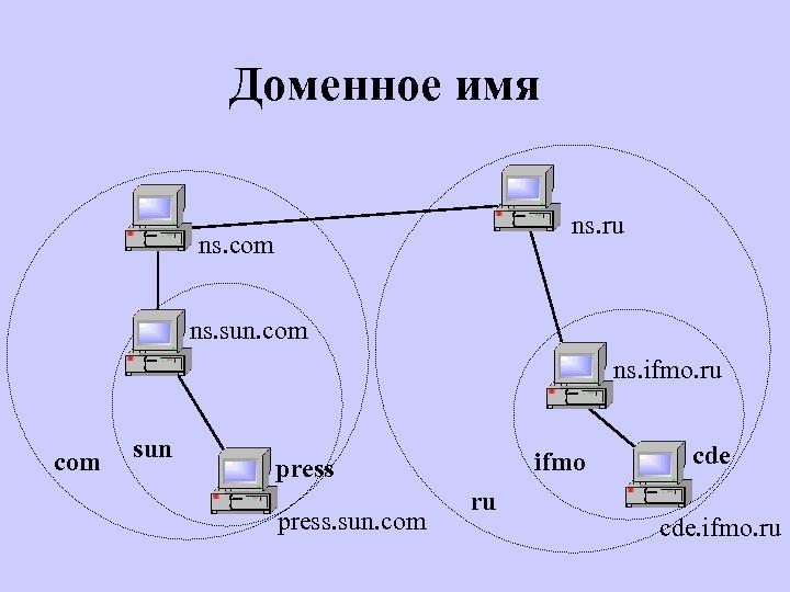 Доменное имя ns. ru ns. com ns. sun. com ns. ifmo. ru com sun