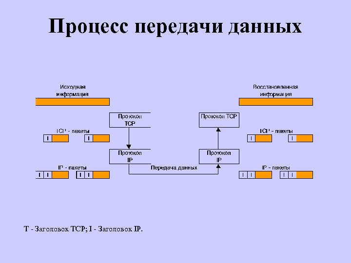Процесс передачи данных T - Заголовок TCP; I - Заголовок IP.