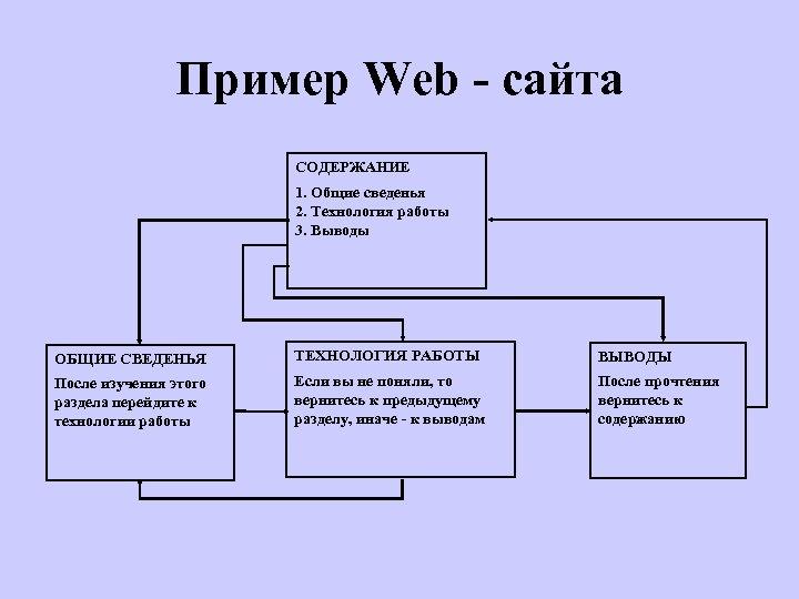 Пример Web - сайта СОДЕРЖАНИЕ 1. Общие сведенья 2. Технология работы 3. Выводы ОБЩИЕ