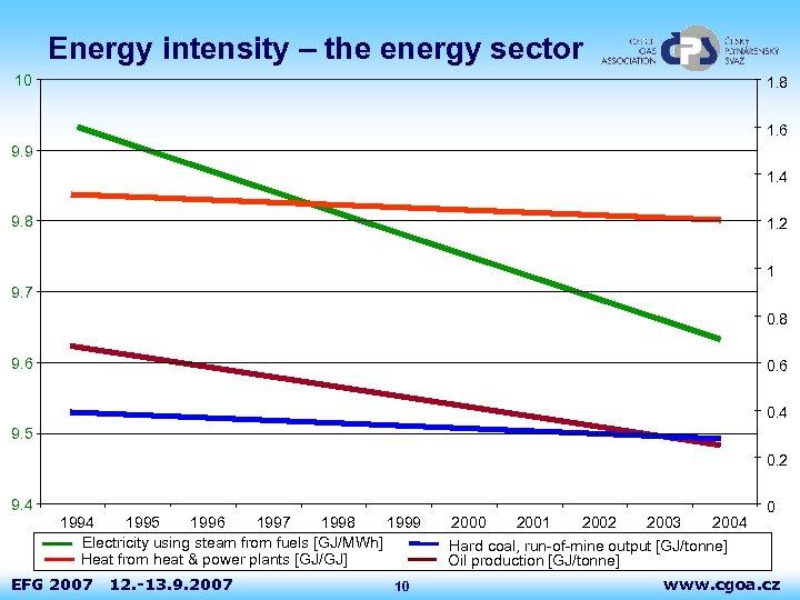Energy intensity – the energy sector 10 1. 8 1. 6 9. 9 1.