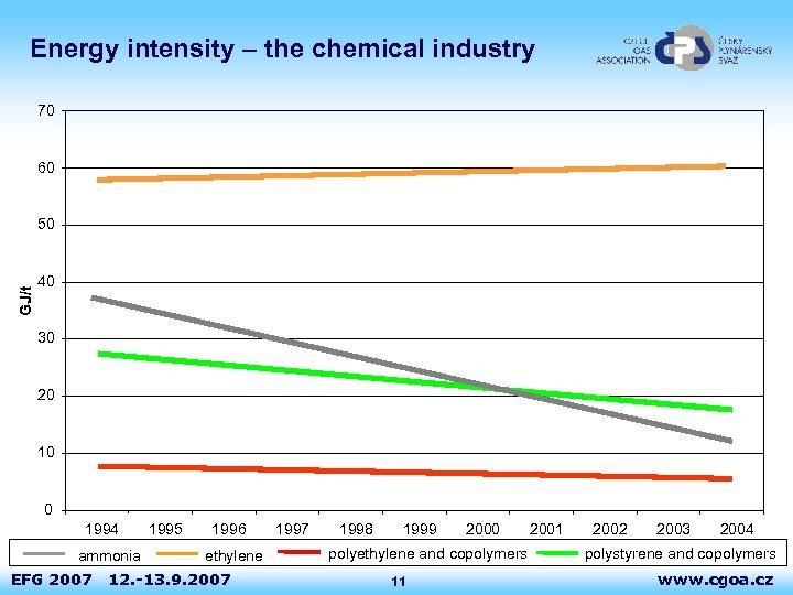 Energy intensity – the chemical industry 70 60 GJ/t 50 40 30 20 10