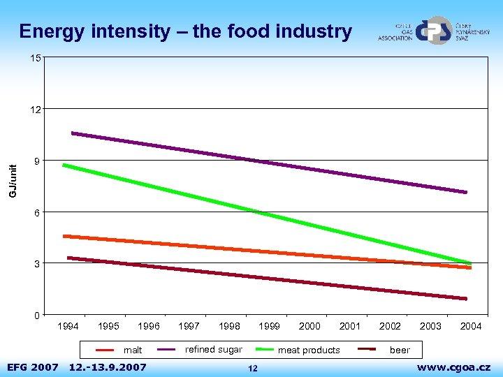 Energy intensity – the food industry 15 GJ/unit 12 9 6 3 0 1994
