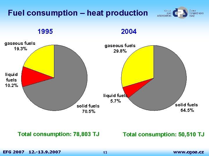 Fuel consumption – heat production 1995 2004 gaseous fuels 19. 3% gaseous fuels 29.