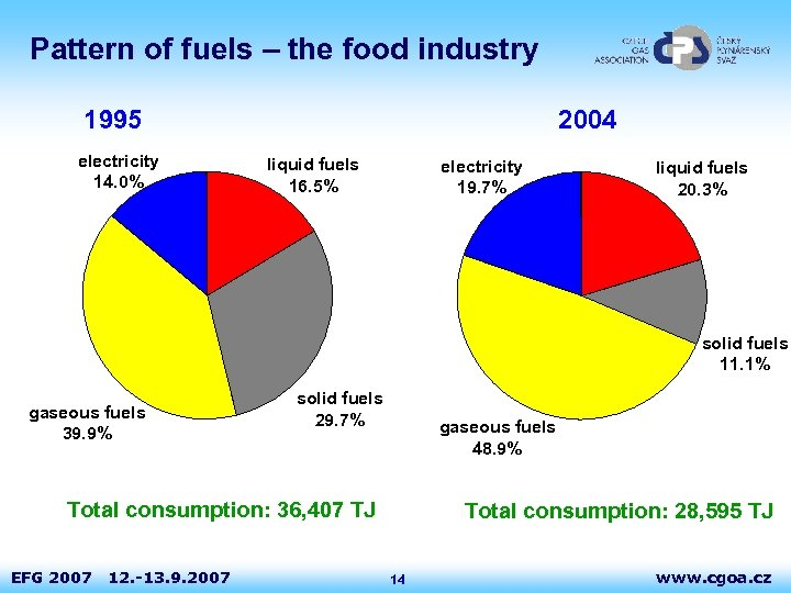 Pattern of fuels – the food industry 1995 electricity 14. 0% 2004 liquid fuels