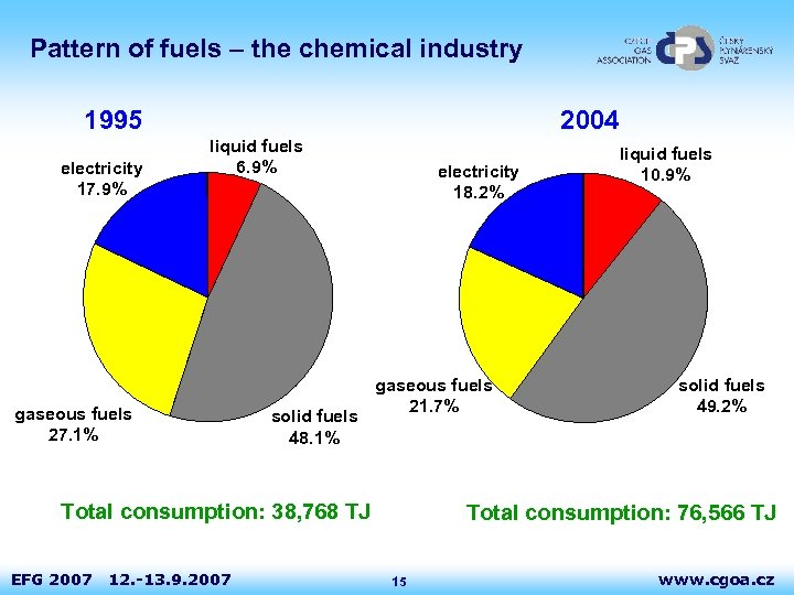Pattern of fuels – the chemical industry 1995 electricity 17. 9% 2004 liquid fuels