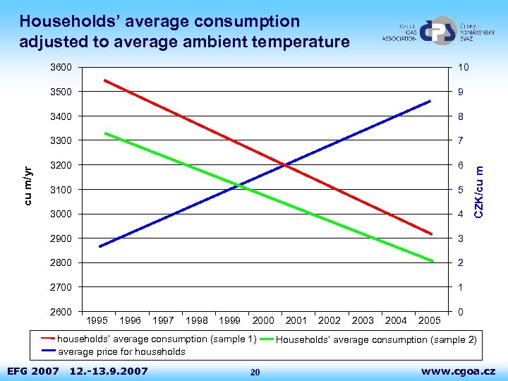 Households' average consumption adjusted to average ambient temperature 9 3400 8 3300 7 3200