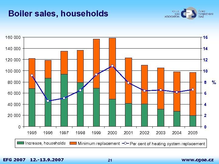 Boiler sales, households 160 000 16 140 000 14 120 000 12 100 000